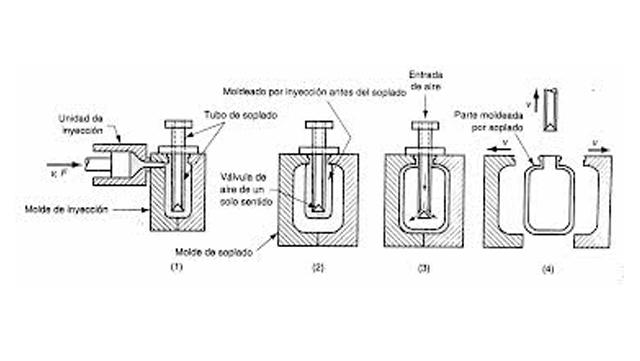 Rotogal, Proceso de rotomoldeo